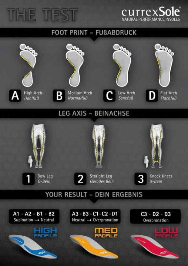 currexSole-profile-chart-insoles | Parenting Healthy
