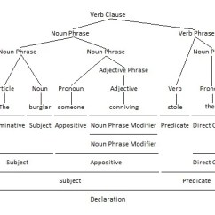 Diagram Appositive Phrases How To Do A Sankey Using Pronouns As Appositives Parenting Patch Pronoun Grammar Tree