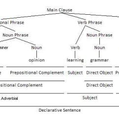 Diagram Prepositional Phrases Phase Change Of Water Using As Disjunct Adverbials Parenting Patch Phrase Adverbial Grammar Tree