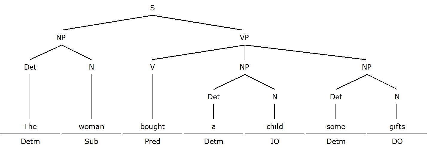 Simple Sentence Diagramming