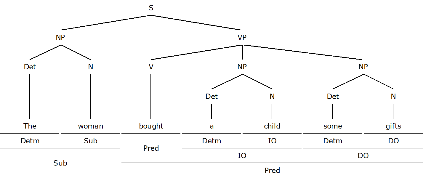 How to Diagram a Sentence: Form-Function Diagrams