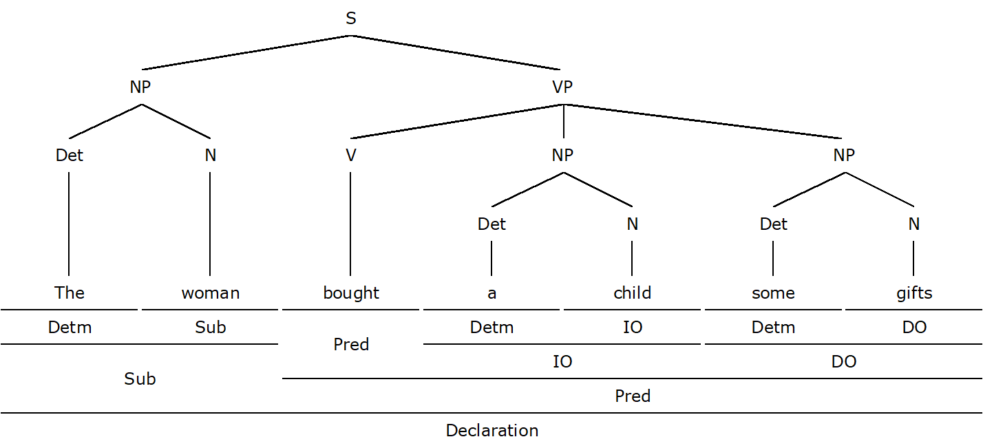 hight resolution of how to diagram a sentence form function diagrams 8