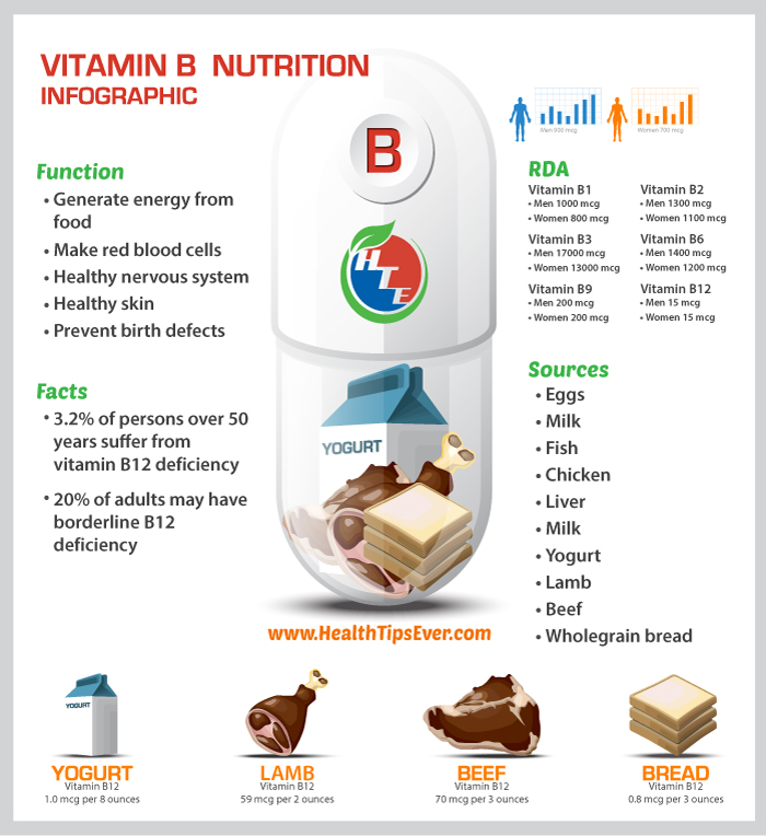 Vitamin B Nutrition Infographic. Courtesy: Health Tips Ever