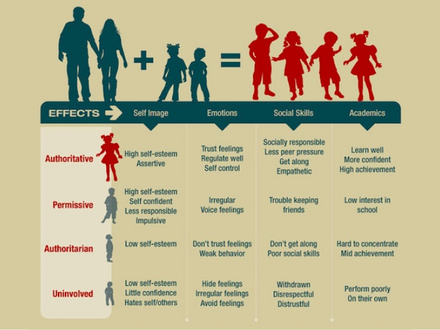 Parenting style is usually categorized into the following four types.