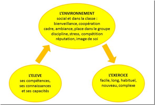 Elève-Contexte-Exercice