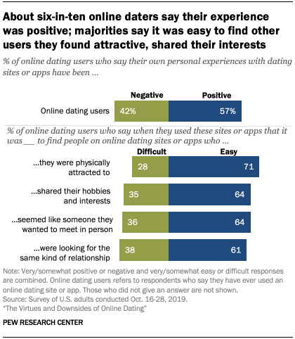 Chart shows about six-in-ten online daters say their experience was positive; majorities say it was easy to find other users they found attractive, shared their interests
