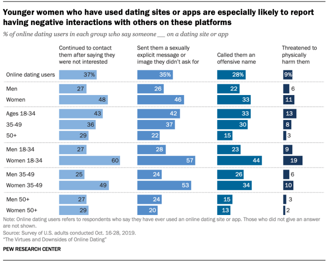 Chart shows younger women who have used dating sites or apps are especially likely to report having negative interactions with others on these platforms