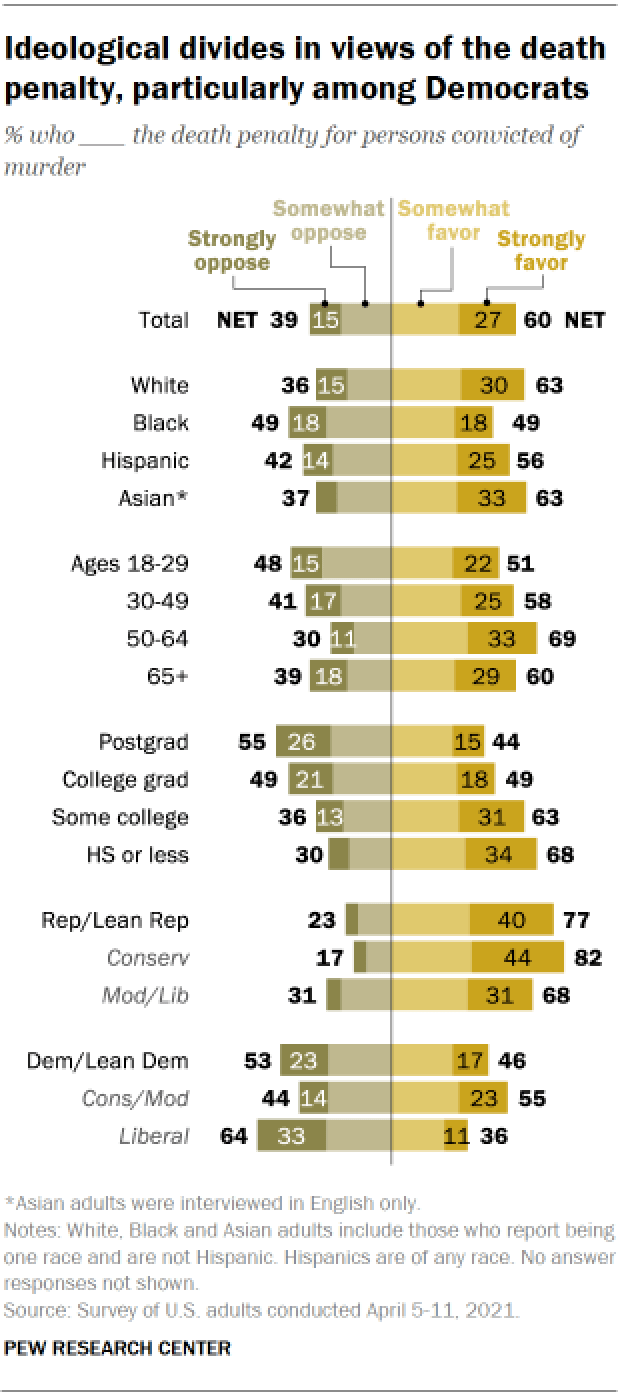 Chart shows ideological divides in views of the death penalty, particularly among Democrats