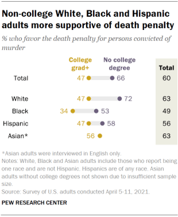Chart shows non-college White, Black and Hispanic adults more supportive of death penalty