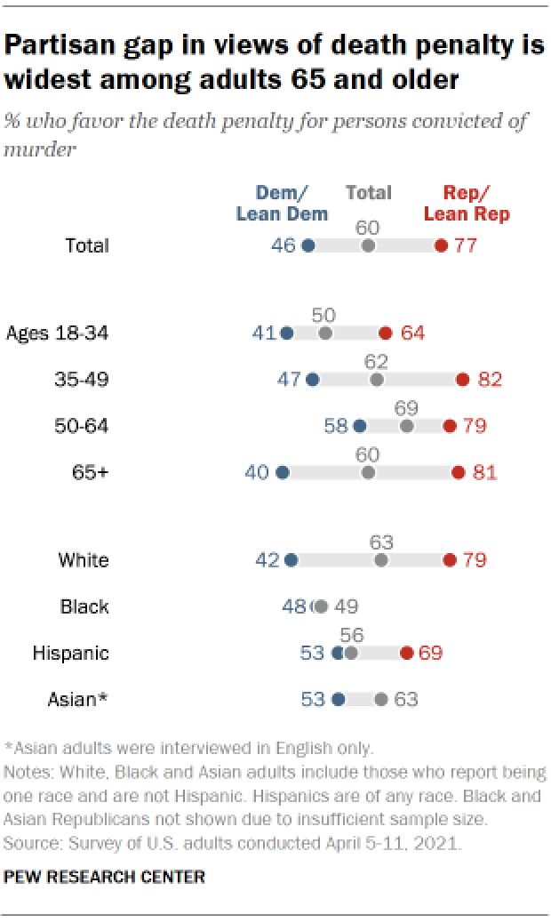 Chart shows partisan gap in views of death penalty is widest among adults 65 and older