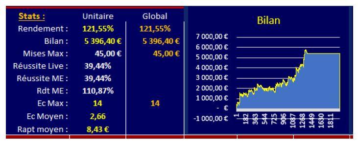 sélection rentable jouée avec JP Betting System®