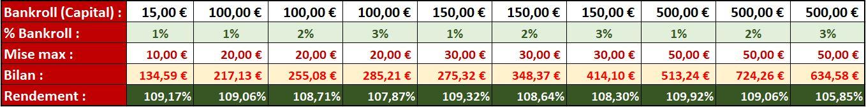 Tableau de simulation des bénéfices suivant le paramétrage de l'application sporting'Cap+ - Pari-Gagnant.com