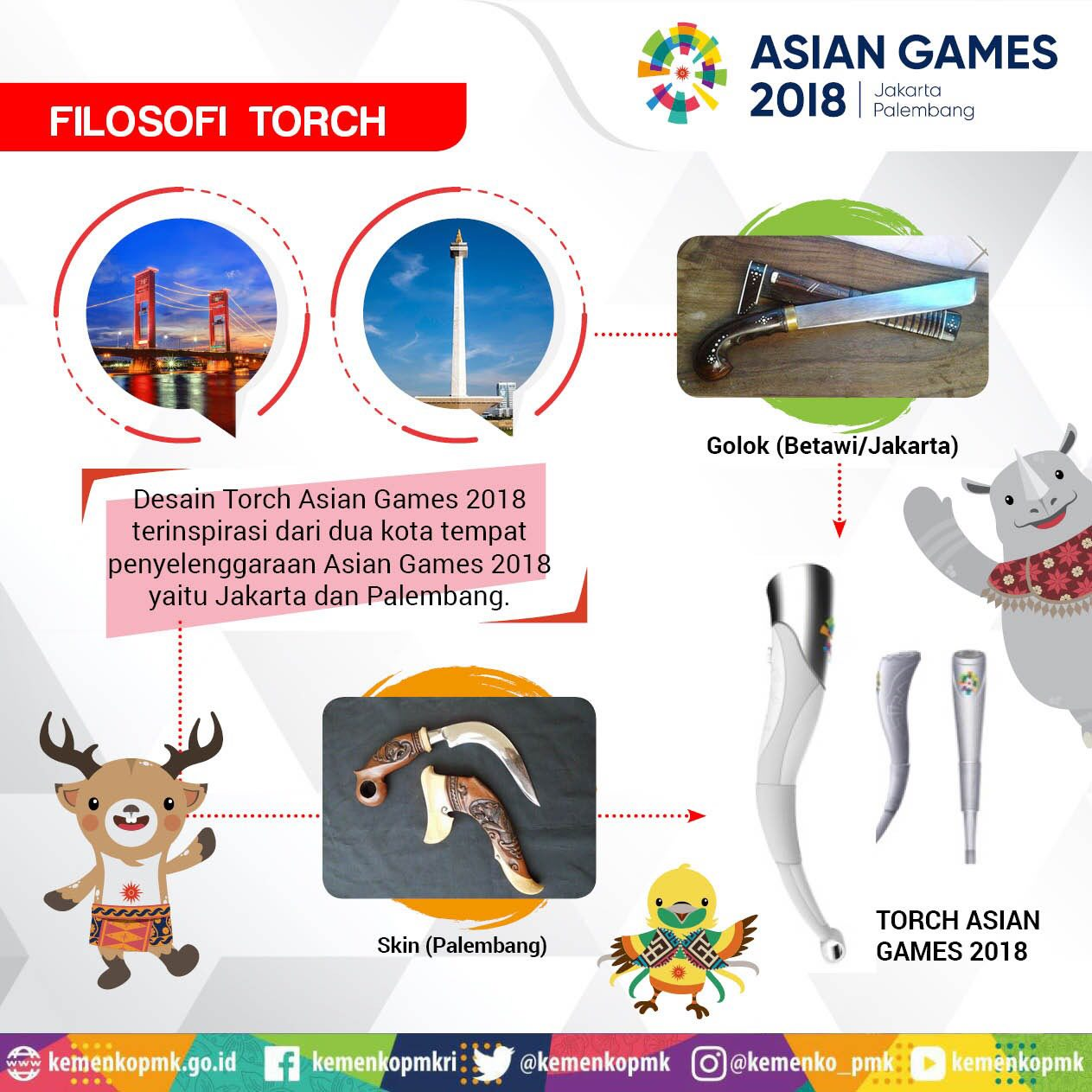 Infografis Kota Pariaman: Filosofi Torch Asian Games 2018