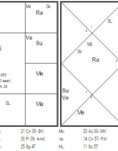 In the rasi chart fifth house from lagna and karaka jupiter is cancer malefic lords of eighth venus nija roga sixth sun also krishna gyaan parijaata  website on vedic astrology rh wordpress