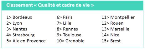 etude_pwc_classement_qualite_cadre_vie