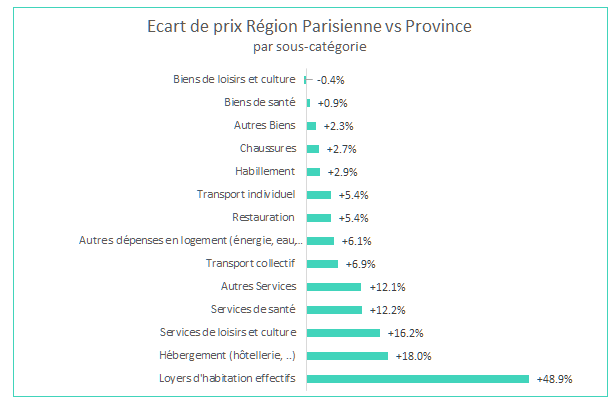 differences_prix_paris_province_sous_categories