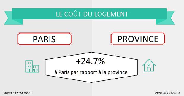 Etude Les Differences De Prix Entre Region Parisienne Et Province