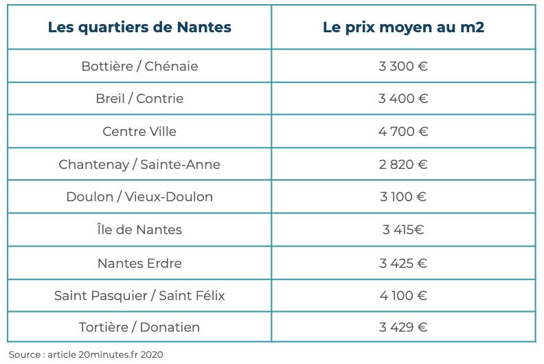 Quartiers de Nantes Immobilier