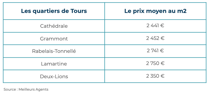 Quartiers Tours Immobilier
