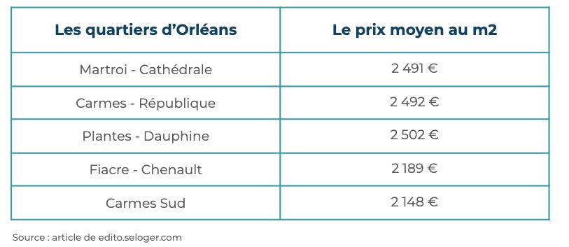Le marché immobilier à Orléans