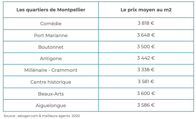 quartiers-immobilier-Montpellier