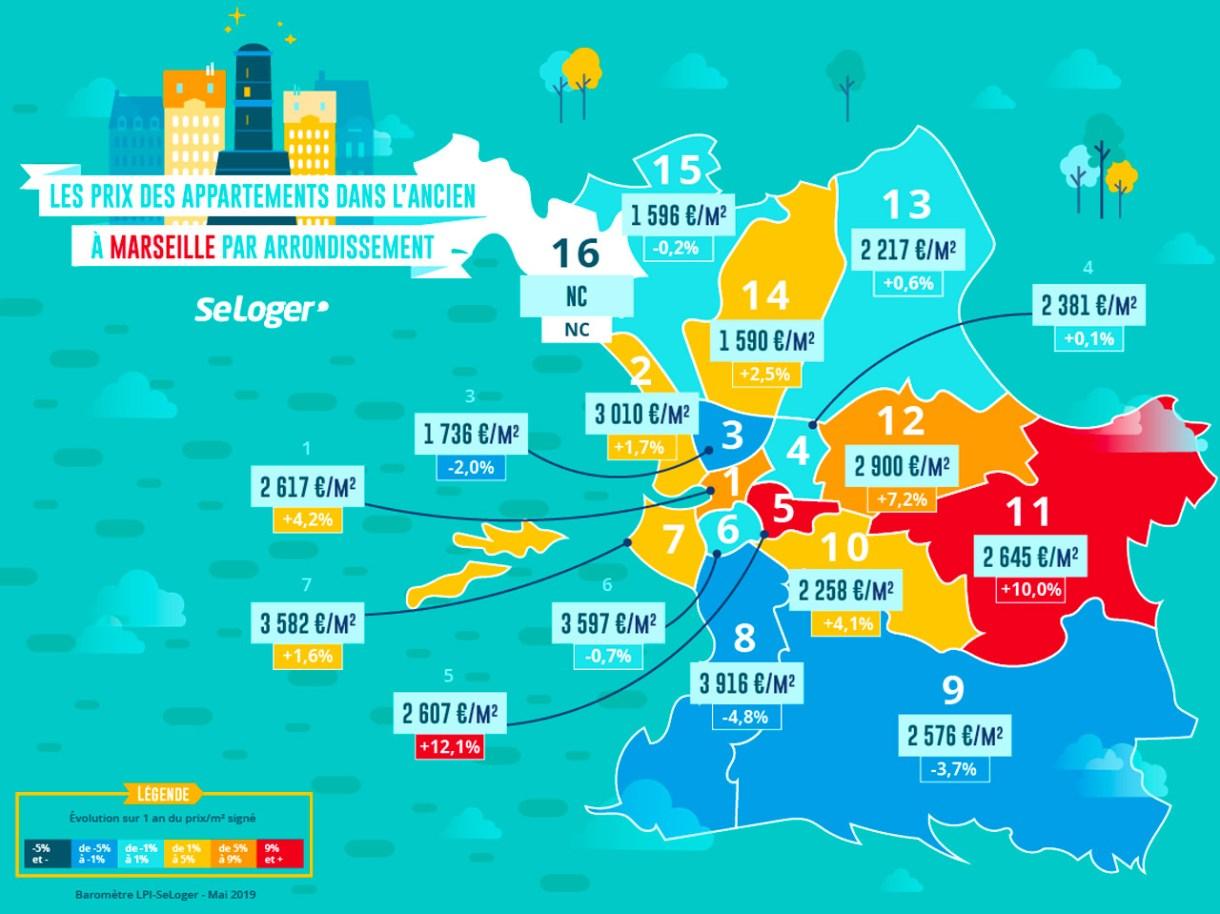 prix-immobilier-arrondissement-marseille-mai