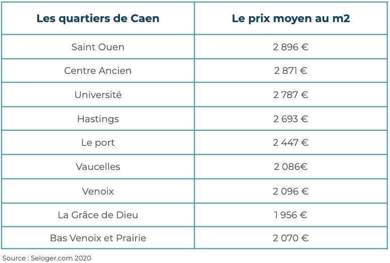 Immobilier Caen Quartiers