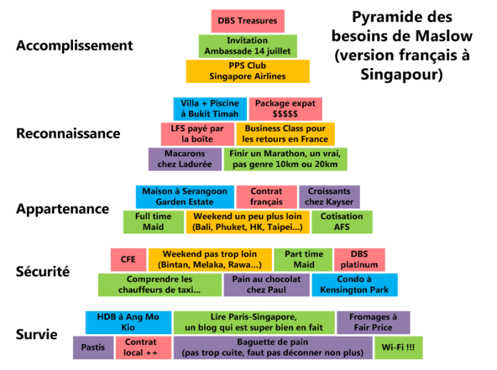 Pyramide des besoins de Maslow (version français à Singapour)
