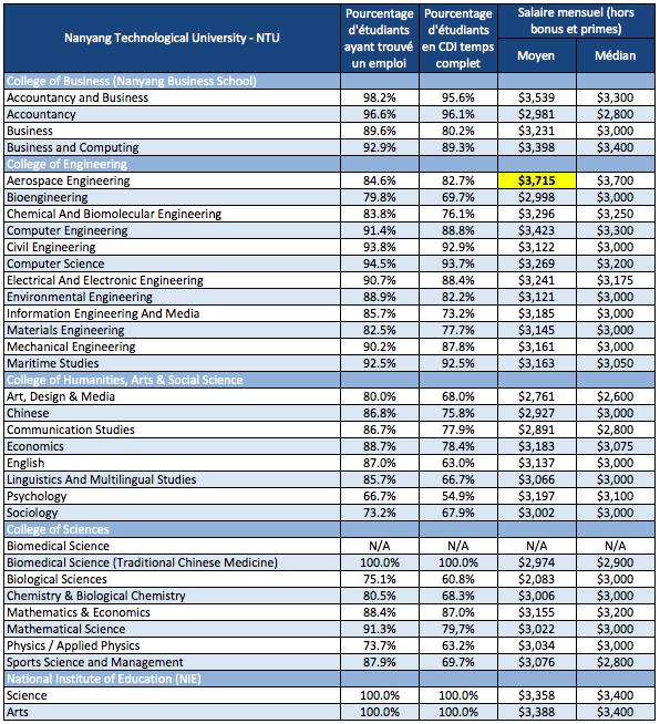 Salaires moyens des Jeunes diplômés NTU