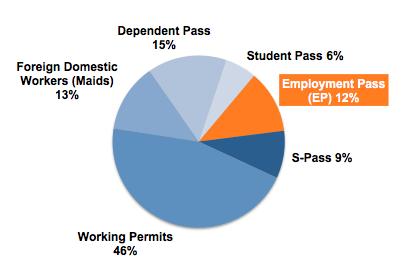 Répartition des visas à Singapour