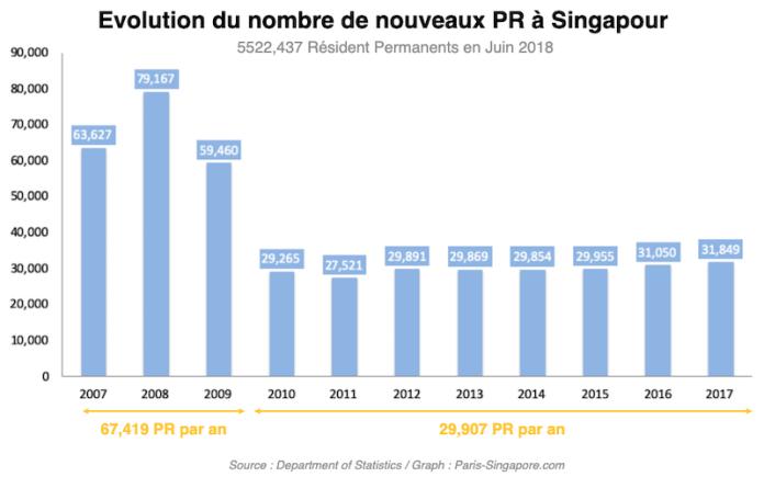 Evolution du nombre de PR a Singapour