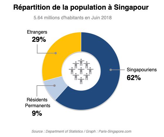 Repartition population Singapour Juin 2018