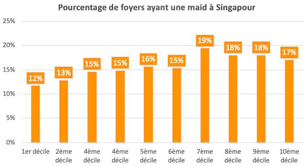 Pourcentage de foyers ayant une maid a Singapour