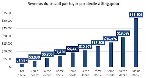 Revenus du travail par foyer par decile a Singapour