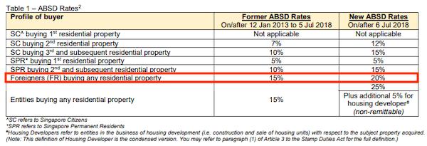 ABSD tax a Singapour