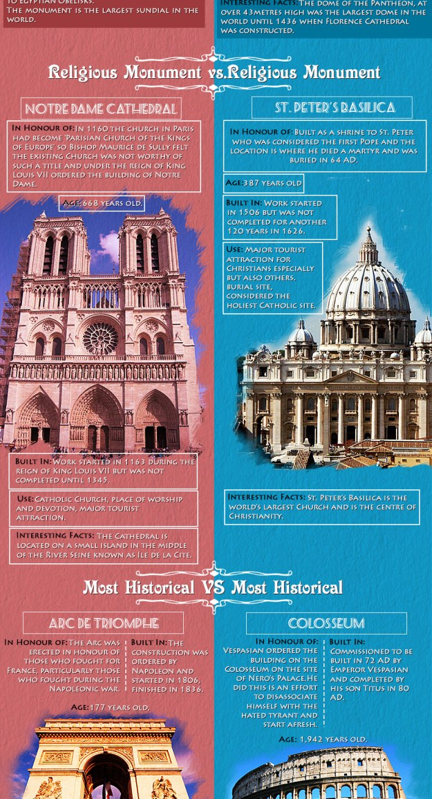 The City of Love vs. The Eternal City - Infographic