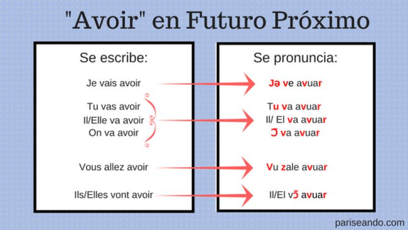 Avoir Futuro
