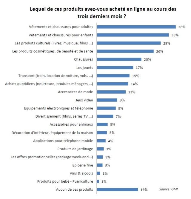 Typologie des produits et services achetés en ligne © JDN Premium / GMI