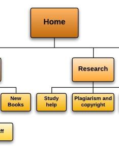 Paris clipperton richens also school website flowchart revised rh parisrichenslibrarystudies wordpress