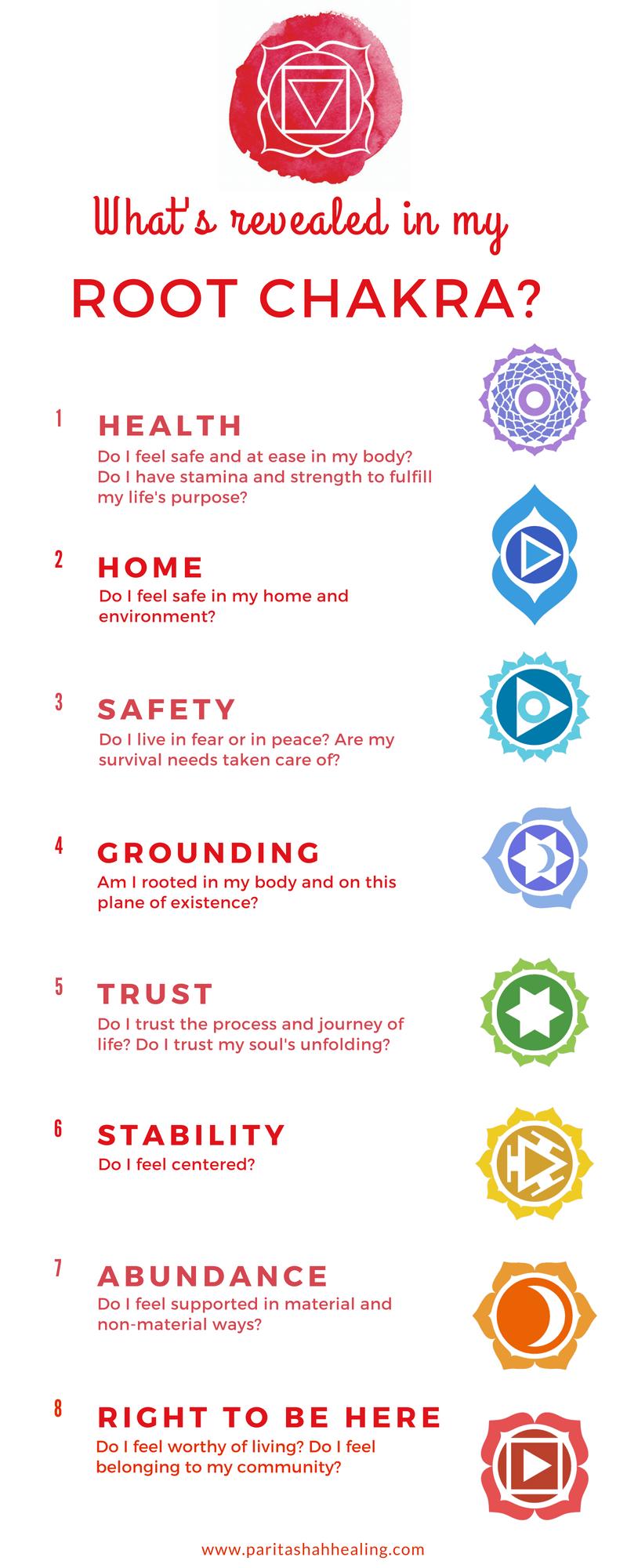 Root Chakra Infographic - Muladhara Meaning - Root Chakra Themes