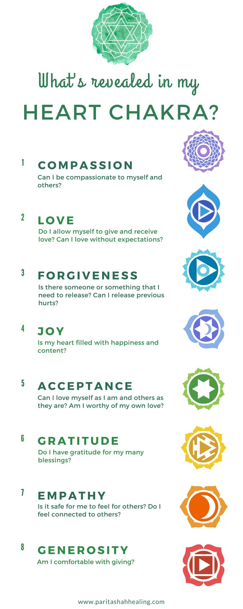 Heart Chakra Theme - Heart Chakra Meaning