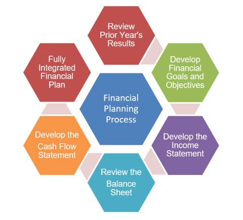 financial plan process