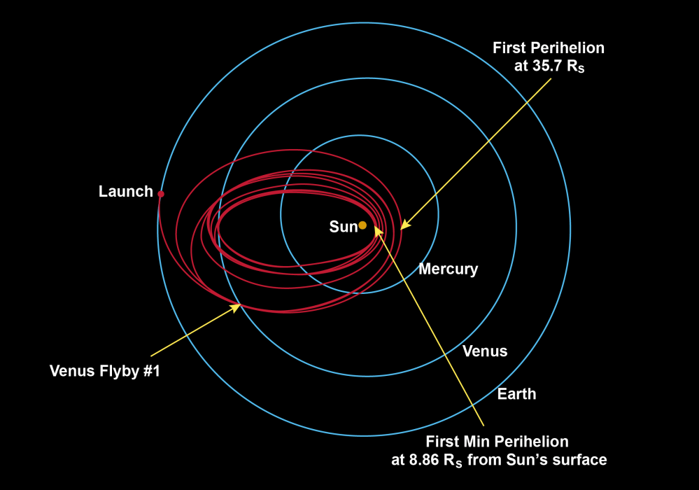 medium resolution of parker solar probe will swoop to within 4 million miles of the sun s surface facing heat and radiation like no spacecraft before it