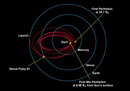 small resolution of parker solar probe will swoop to within 4 million miles of the sun s surface facing heat and radiation like no spacecraft before it