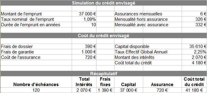 Simuler une renégociation de prêt