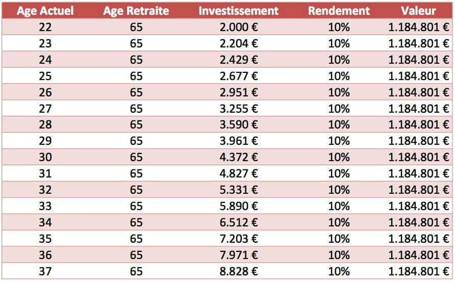 dans quoi investir 7000 euros