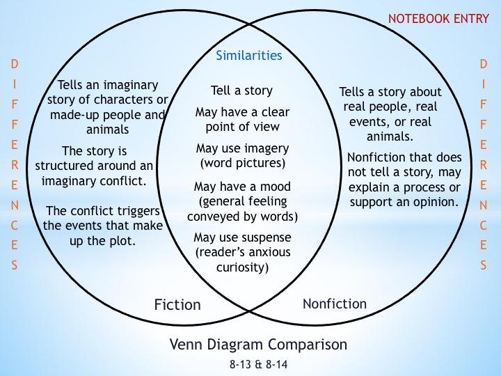 fiction vs nonfiction venn diagram 1992 honda civic fuse box warm up