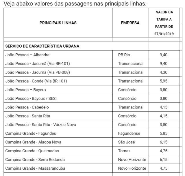 tarifas onibus janeiro 2019 Secom PB - A partir de Hoje: Valor da tarifa de ônibus aumenta em Santa Rita, Bayeux e em outros locais