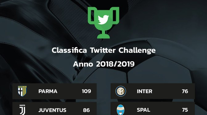 Parma is Social Networks Champion