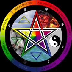 age of aquarius astrology wheel